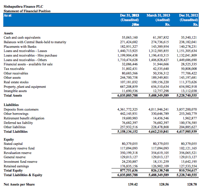 SINHAPUTHRA FINANCE PLC (SFL.N0000) Sfl10
