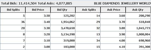 Blue- Artificial Selling Pressure Blue110