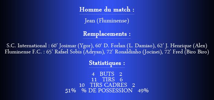 [FIFA 14] [Carrière Matix] Fluminense (Un Suisse au Brasileiro) - Page 2 411