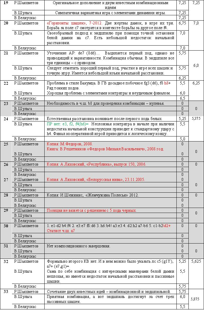 """""""Жемчужина Полесья 2013"""" 0314"""