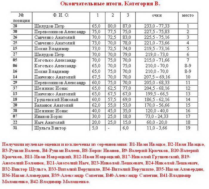 """МК """"ПИНСК - 2013"""" Dyddnd15"""