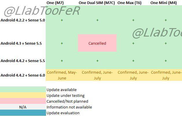[HTC] Les HTC ONE, ONE max et mini auront aussi droit à Sense 6 Htc-se10