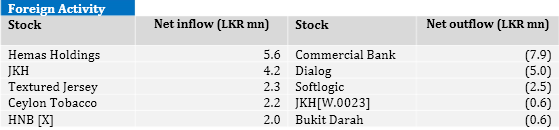 Foreign keep buying JKH For_110