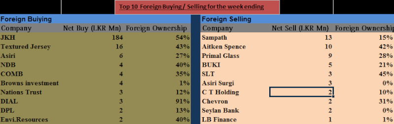 Top 10 Foreign Buy and Sell for the week ending 14/03/2014 Top1010