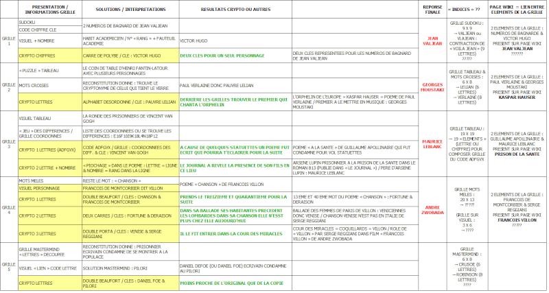 De Phil1 en grilles - généralités - Page 2 Recap_10