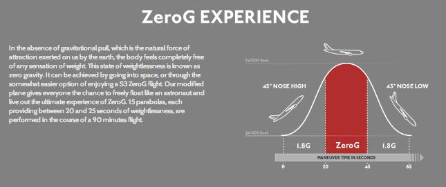 Offre Zero-G de Swiss Space Systems en 2015 à partir de 2000Euros Screen12