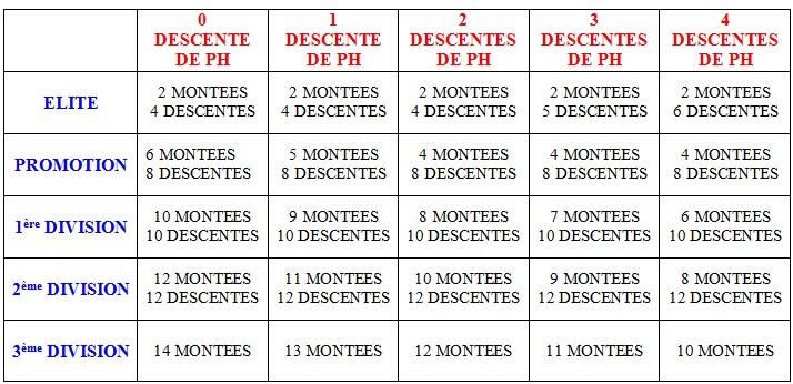 Montées et descentes en fin de saison 2013/2014 Distri10