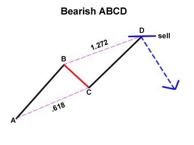 Harmonic Price Patterns Bearis10