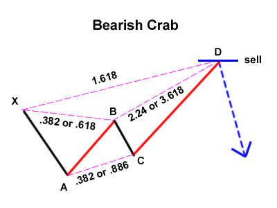 Harmonic Price Patterns Bearis11