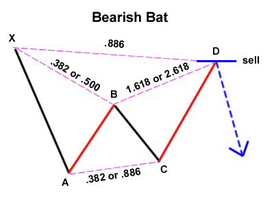 Harmonic Price Patterns - Page 4 Bearis13