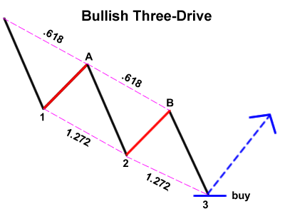 Harmonic Price Patterns Bullis10