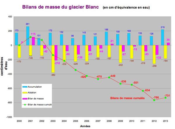 Bilans, pour nos glaciers. - Page 2 2013-110