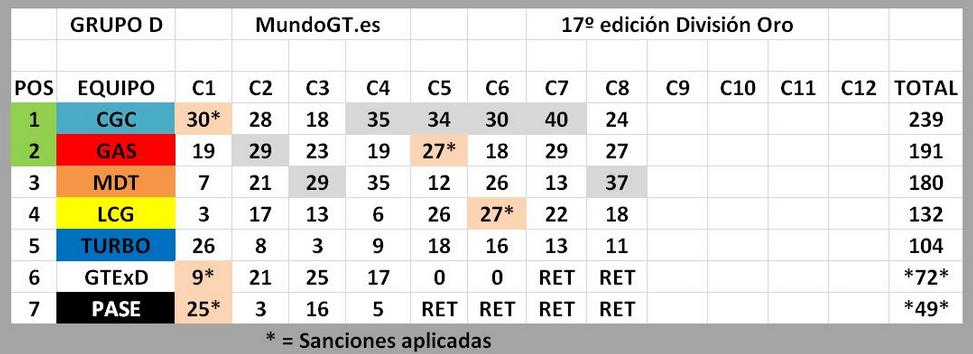 XVII SuperCompetición de Escuderías MundoGT - Página 5 Clasi_10