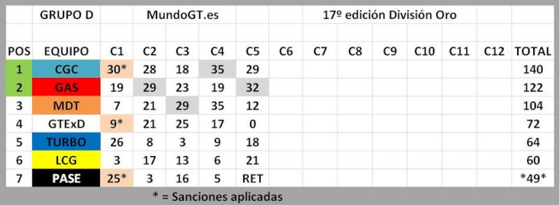 XVII SuperCompetición de Escuderías MundoGT - Página 3 Clasif13