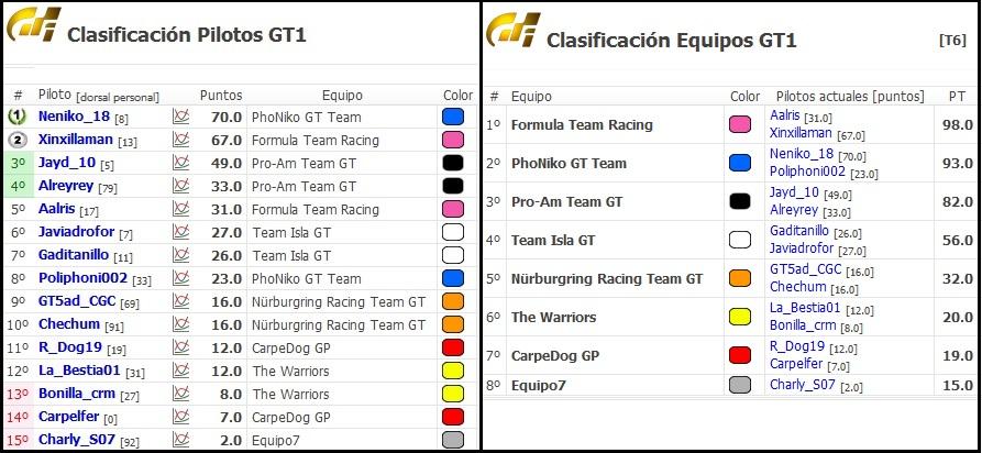Crónica del Ferrari GTO en Brands Hatch Cronic16