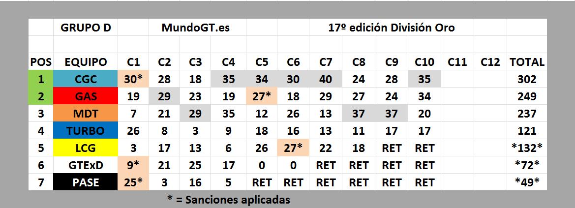 XVII SuperCompetición de Escuderías MundoGT - Página 6 Ddddd10