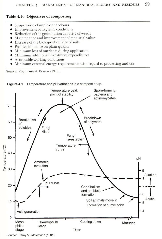 apport en éléments nutritif des principaux engrais naturels 20051310