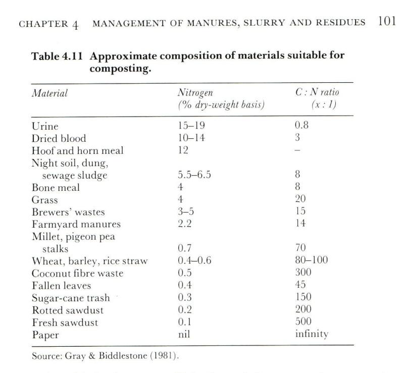 apport en éléments nutritif des principaux engrais naturels 20054910