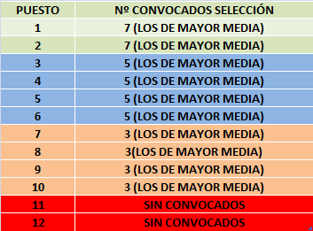 Convocatorias Selección y Lesiones Convoc10