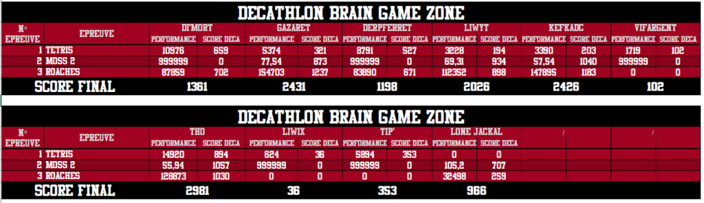Décathlon Brain Game Zone 2018 - Victoire de Genesix ! - Page 2 Tour_310