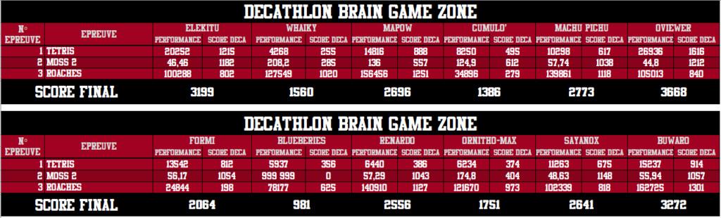 Décathlon Brain Game Zone 2018 - Victoire de Genesix ! - Page 2 Tour_311