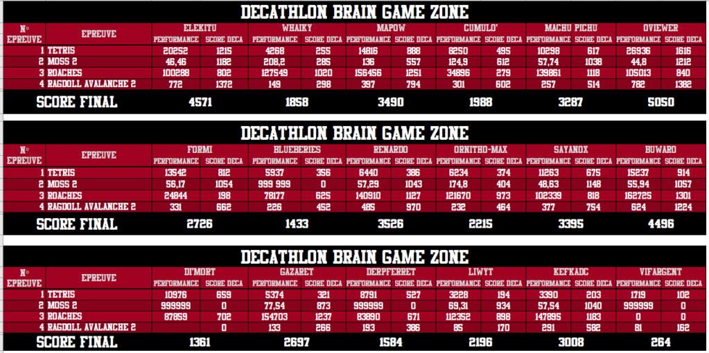 Décathlon Brain Game Zone 2018 - Victoire de Genesix ! - Page 2 Tour_414