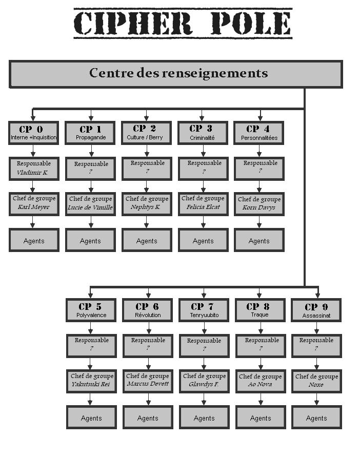 Les factions du GM 13010320