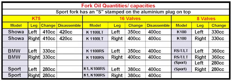 Fork Oil Change Fork_o10