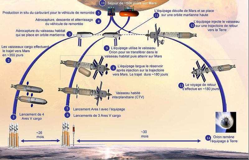 Nouvelle étude NASA pour le voyage habité vers Mars 800px-10