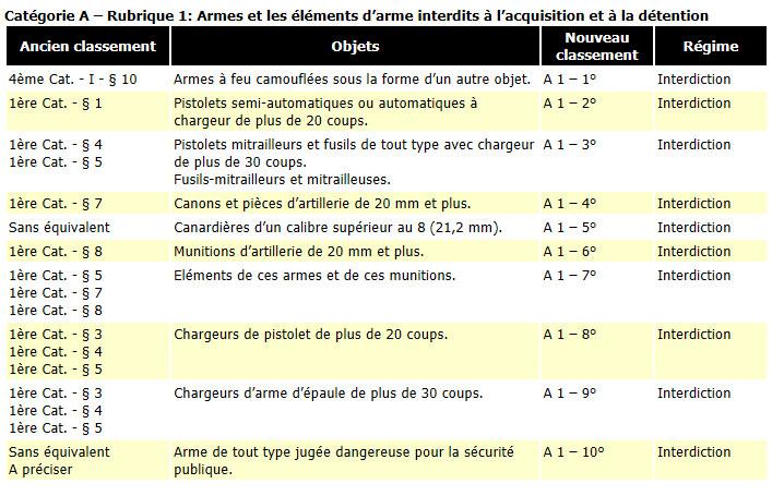 Tableau récupitulatif de la nouvelle réglementation  2013_c10