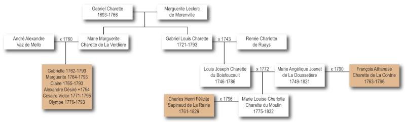 Question généalogique autour de Charette et des Demoiselles de la Métairie Image_10