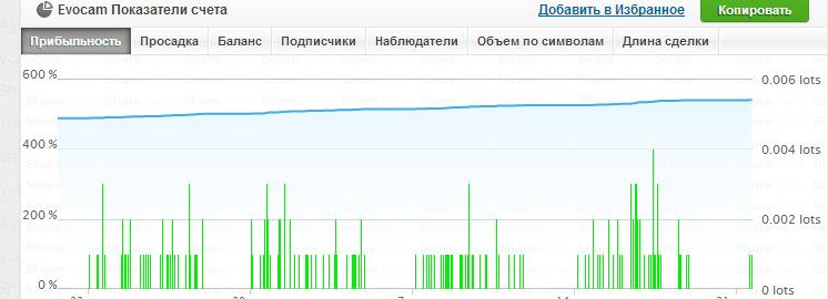 ИНВЕСТОРУ 1110