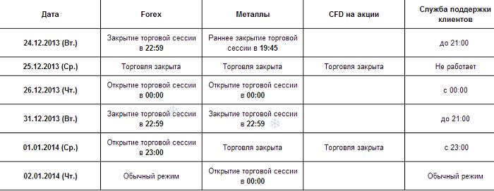 Предпраздничная торговля бинарными опционами 3311