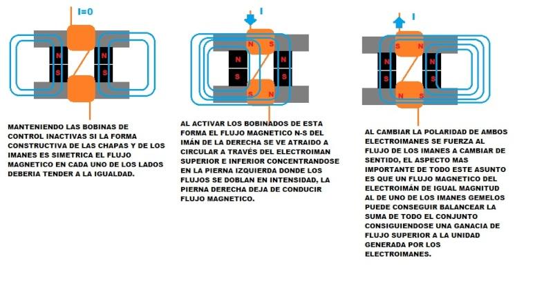 motor electrico de redireccionamiento de flujo magnetico  Explic10