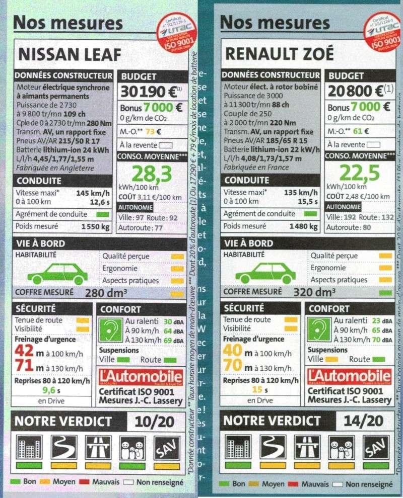 renault zoe vs nissan leaf Img10