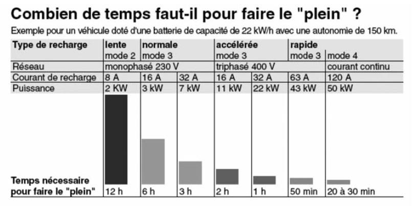 Temps de charge d'une Renault Zoé sur bornes Combie10