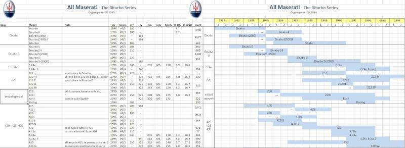 Maserati Biturbo: l'albero genealogico - Pagina 4 Assagg10
