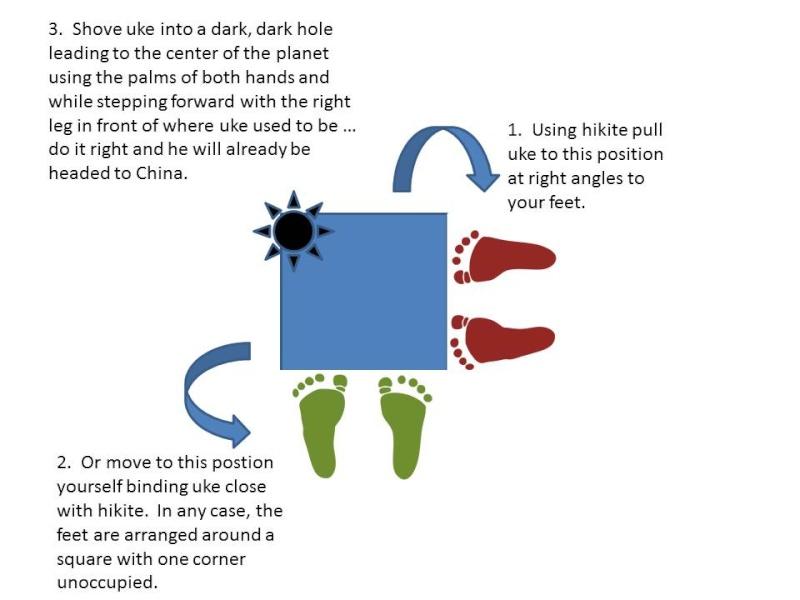 Judo Vitruvian Man - proper kuzushi direction  - Page 2 Slide110