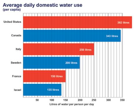 Water usage Temp1309