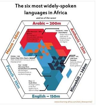 World Languages -  - Page 2 Temp1672
