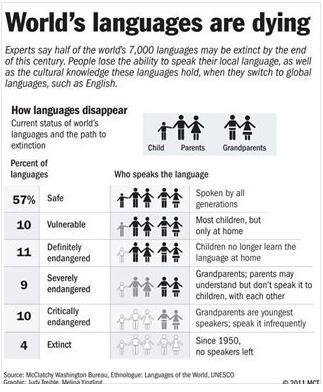 World Languages -  - Page 2 Temp1721