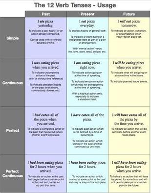 Internet English Resources / EnglishIsFun -lessons - Page 11 Temp1902