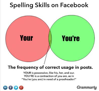 Internet English Resources - Grammarly.com 2 - Page 4 Temp2197