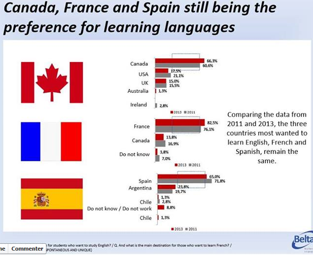 Canada, France, and Spain Still Being The Preference For Learning Languages Temp967