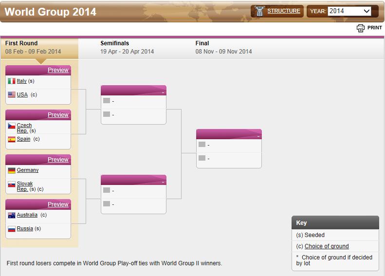 FED CUP 2014 : Groupe mondial en course pour le titre Captur17