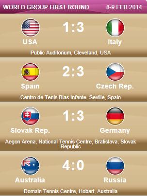 FED CUP 2014 : Groupe mondial en course pour le titre - Page 3 Captur92