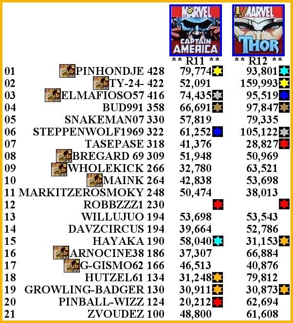 Fracas Tournament 5ème - Page 11 111210