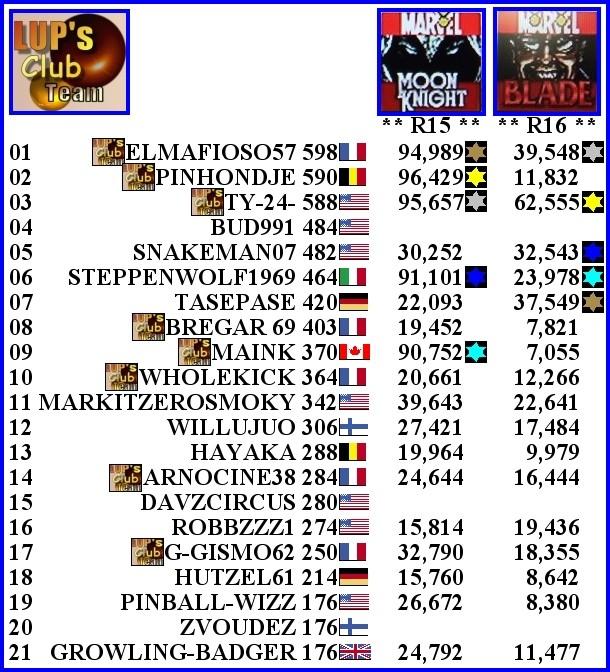 Fracas Tournament 5ème - Page 11 Fin_r112