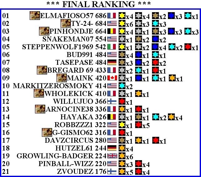 Fracas Tournament 5ème - Page 11 Final_10