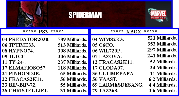 Ps3 contre Xbox. Spider11